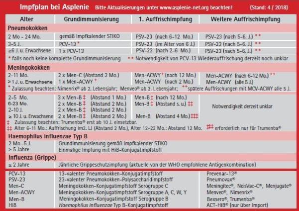 Notfallpass_Impfschemata